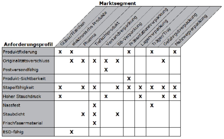 Anforderungsprofil Erstellen Vorlage Und Best Practices 3