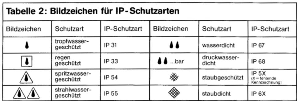 Beliebt 4.6.9 Schutzklassen und Schutzmaßnahmen PN35