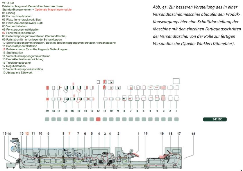 303b3cefbfc85 Abb. 54  moderne Sleevetechnologie (Quelle  WuH-Lengerich.de)