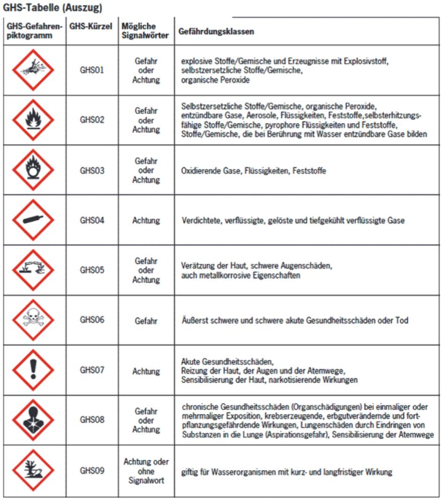 Gefahrstoffrecht Neue Regelungen In Der Apotheke 3